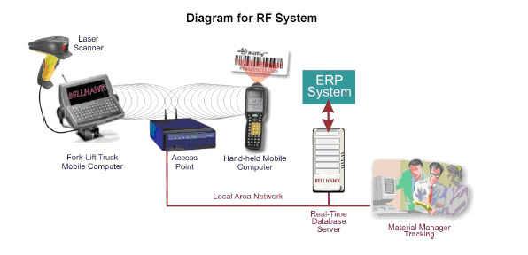 Barcode Rfid Integration Warehouse Rf System Solution